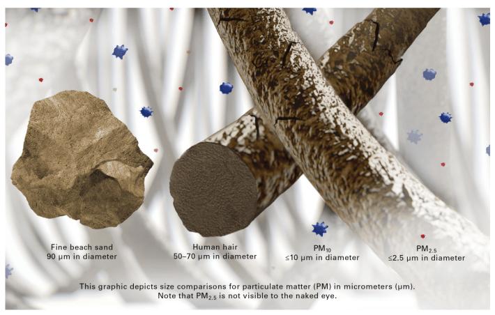 air pollution ozone microns comparison human hair PM10 PM2.5