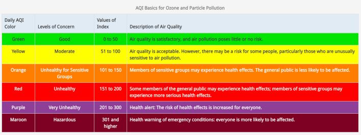 ozone air pollution EPA Denver Air Quality Index